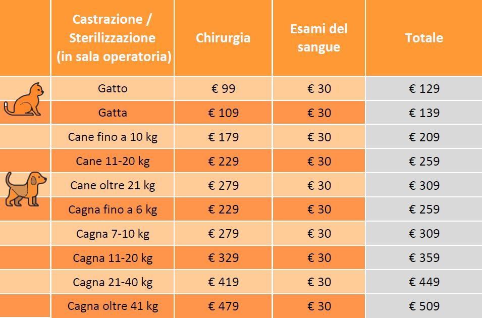 prezzi sterilizzazione milano